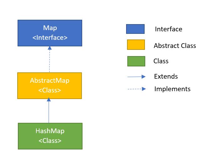 HashMap in Java