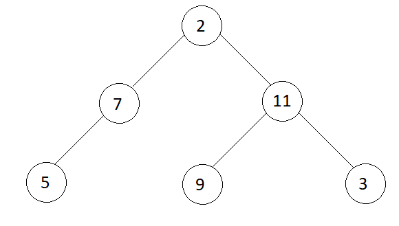 Iterative Method to find Height of Binary Tree