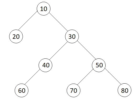 Level order Traversal in Spiral Form