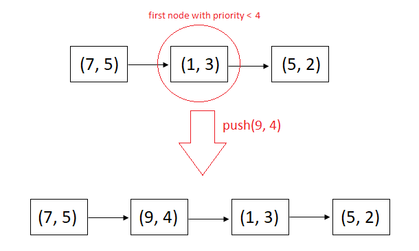 Priority Queue Using Singly Linked List