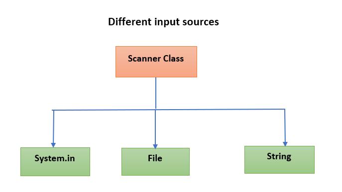 Java Scanner - Java User Input