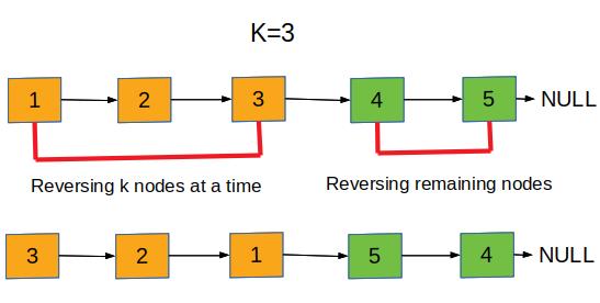 Reverse Nodes in K-Group