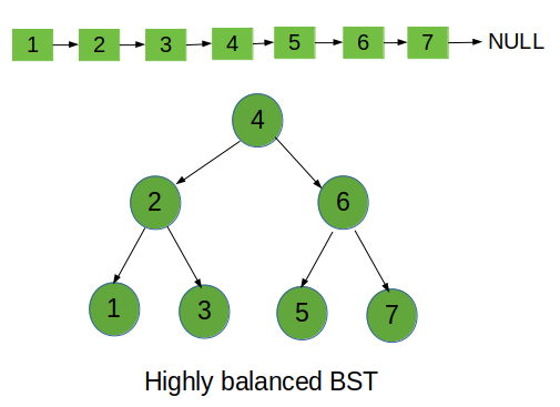 Convert Sorted List to Binary Search Tree