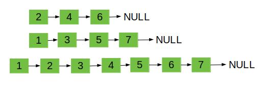 Merge Two Sorted Lists Leetcode