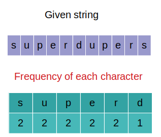 Palindrome Permutation