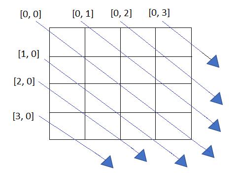 Toeplitz Matrix