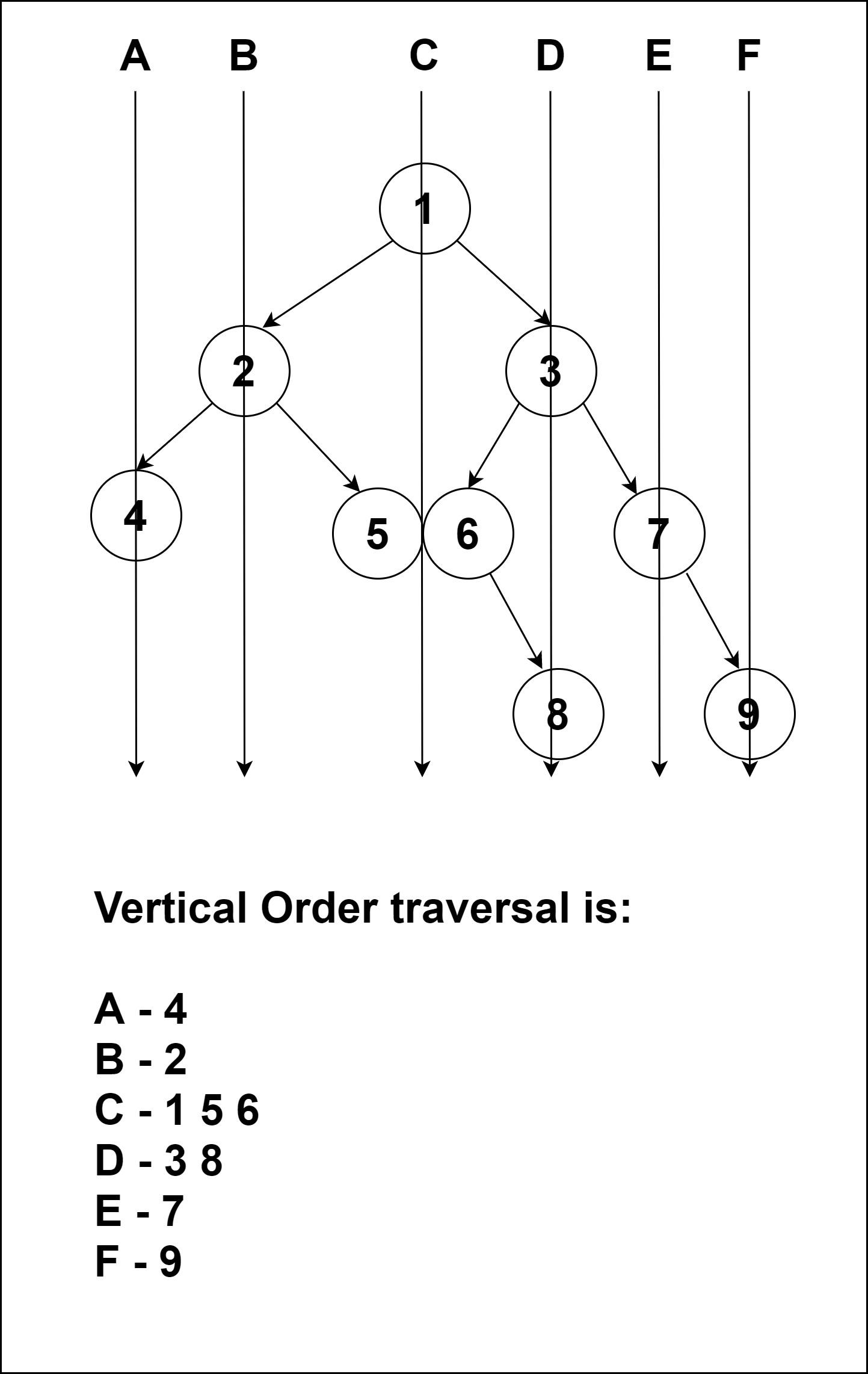 Print a Binary Tree in Vertical Order