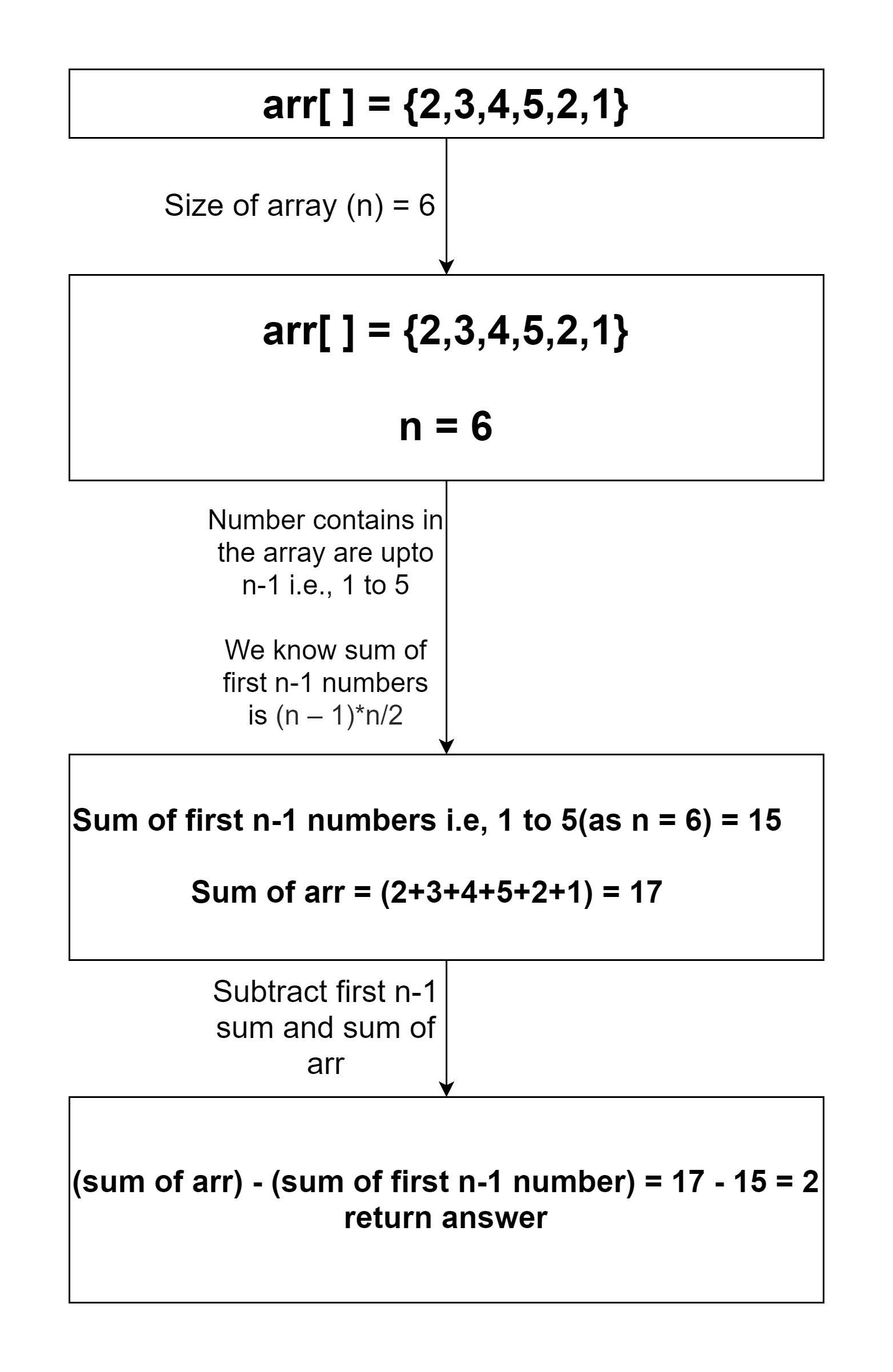 1 سے N-1 کے درمیان واحد تکرار عنصر تلاش کریں