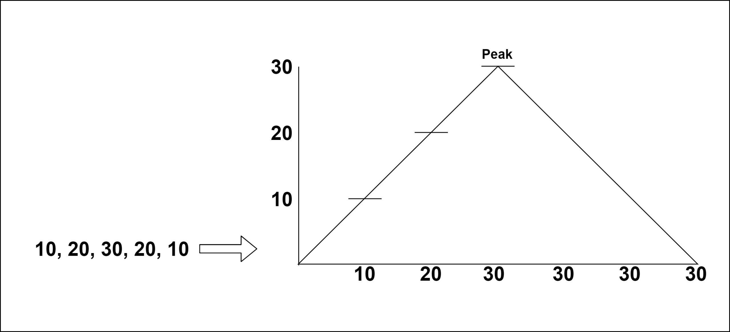 တောင်တန်း Array တွင်အမြင့်ဆုံးအညွှန်းကိန်း