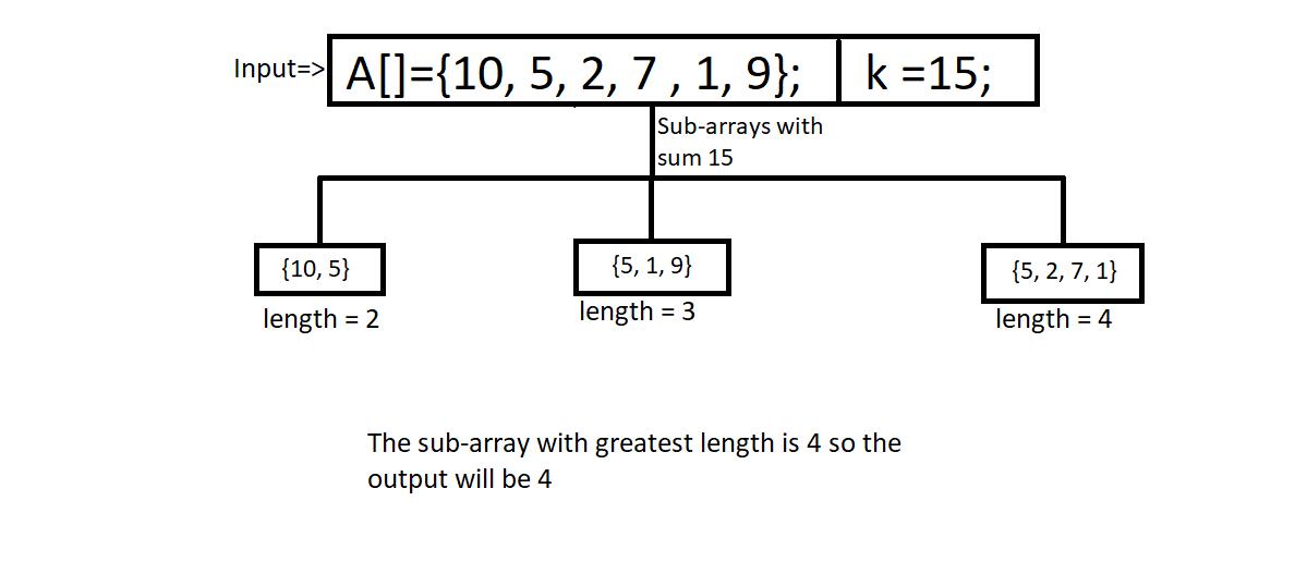 Maximum size subarray sum equals k
