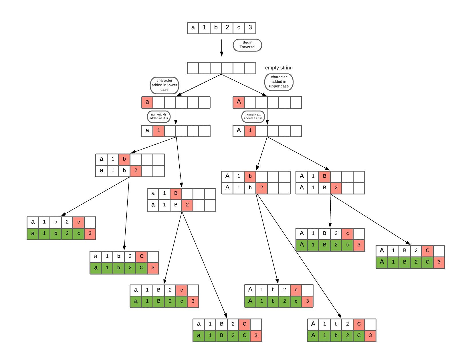 letter case permutation