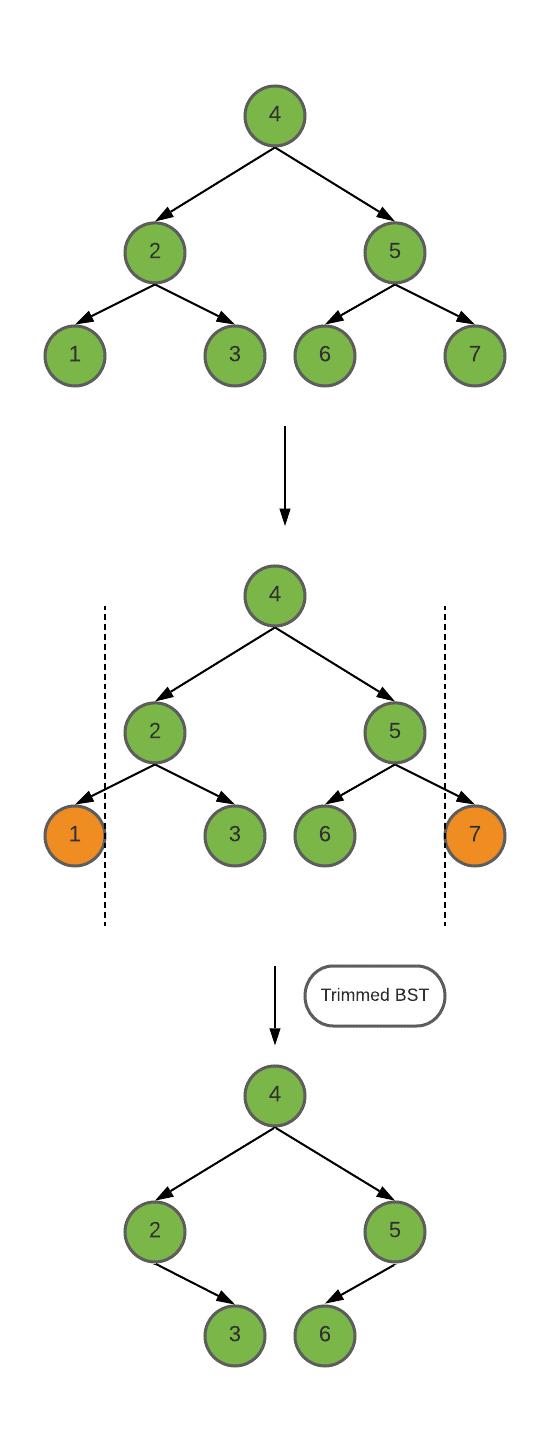 Trim a Binary Search Tree