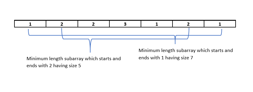 Degree of an array