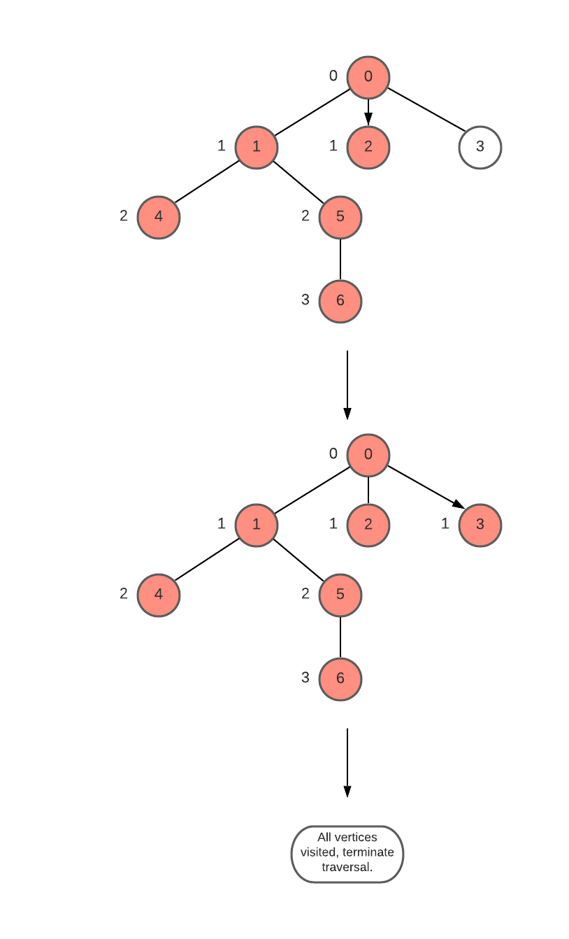 Level of Each node in a Tree from source node