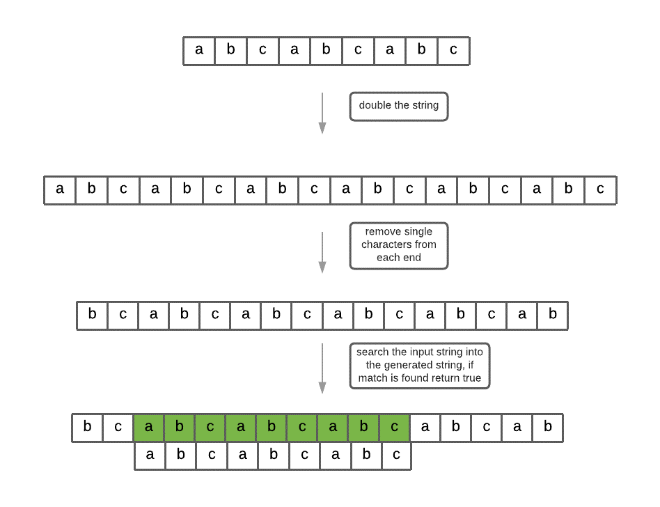 repeated substring pattern