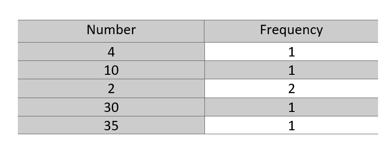 Find Pair with Greatest Product in Array