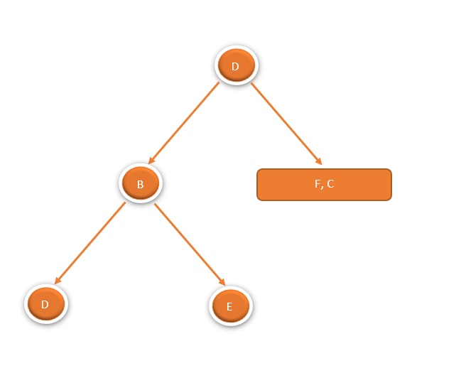 Construct Binary Tree from Given Inorder and Preorder Traversals