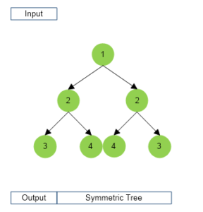 Symmetric Tree