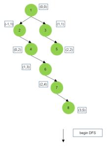 Top View of Binary Tree