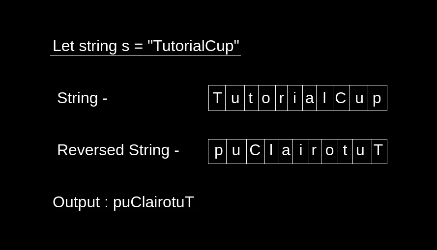 Reverse a String using Stack