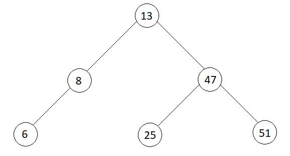 Преобразуване на двоично дърво в двоично дърво за търсене