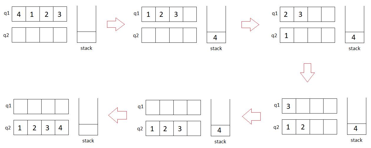 जाँच करें कि क्या एक कतार को एक स्टैक का उपयोग करके दूसरी कतार में क्रमबद्ध किया जा सकता है