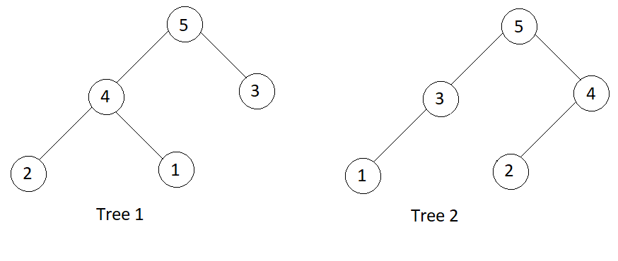 چیک کریں کہ دو بائنری ٹری کی تمام سطحیں انگرامگرام ہیں یا نہیں