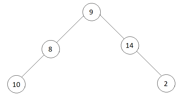 Check whether a given Binary Tree is Complete or not