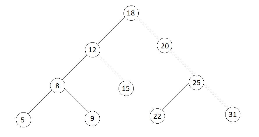 从给定的级别顺序遍历构造BST