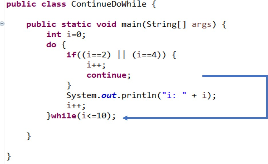 java continue in do-while loop