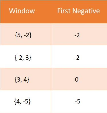 K хэмжээтэй цонх бүрийн эхний сөрөг бүхэл тоо