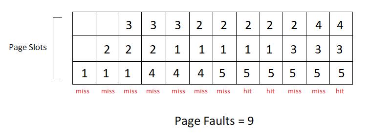 オペレーティングシステムのページ置換アルゴリズム