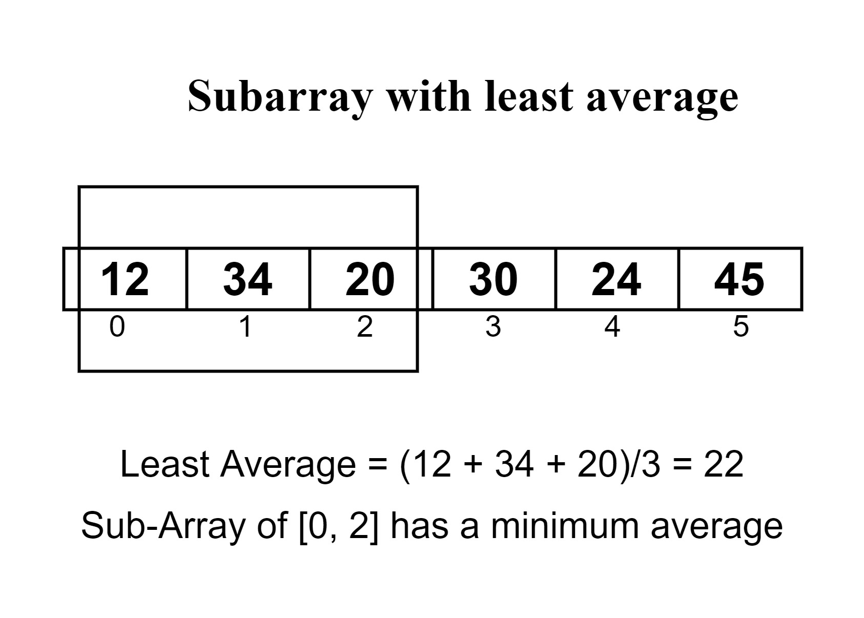 Find the subarray with least average