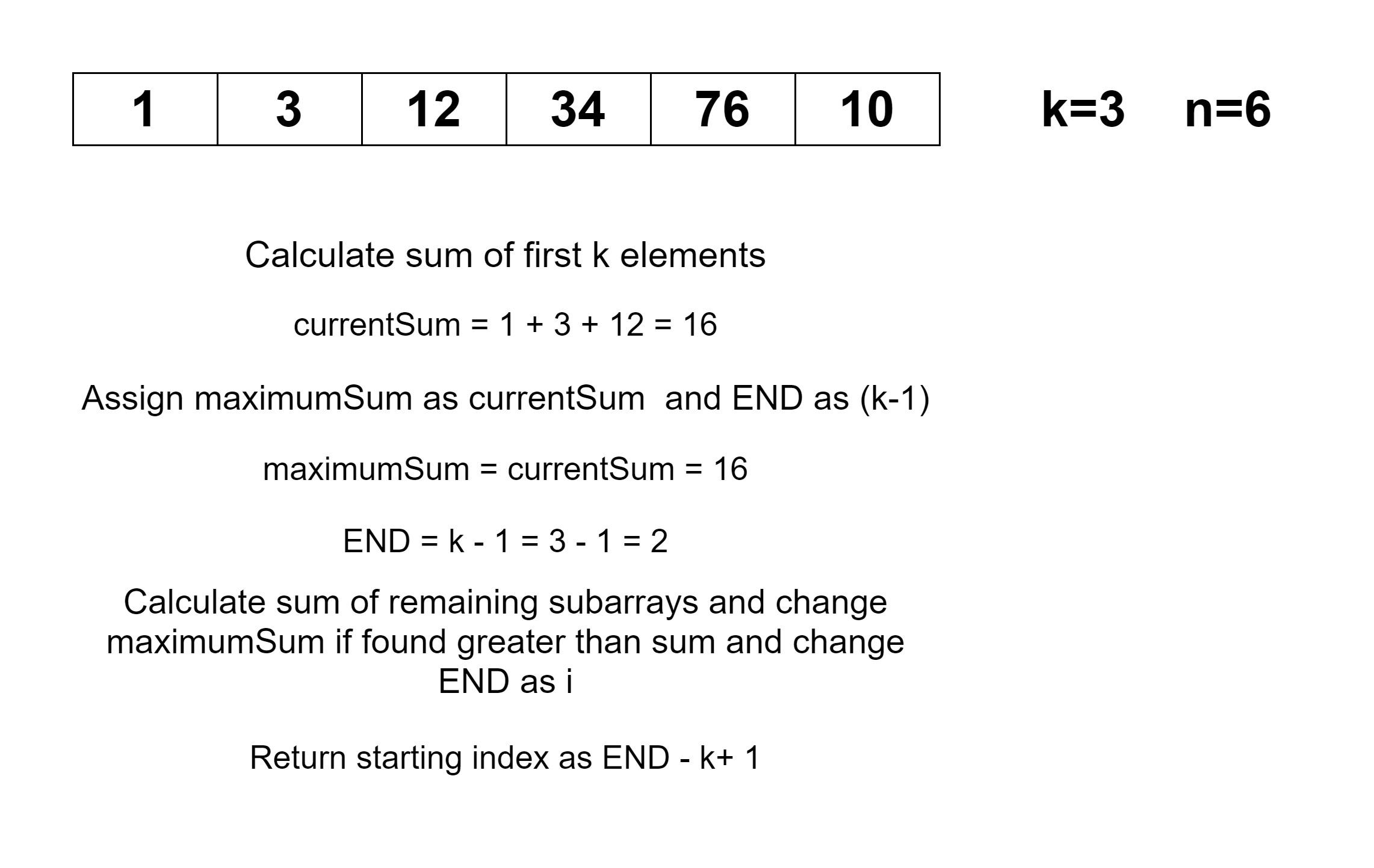 Find maximum average subarray of k length