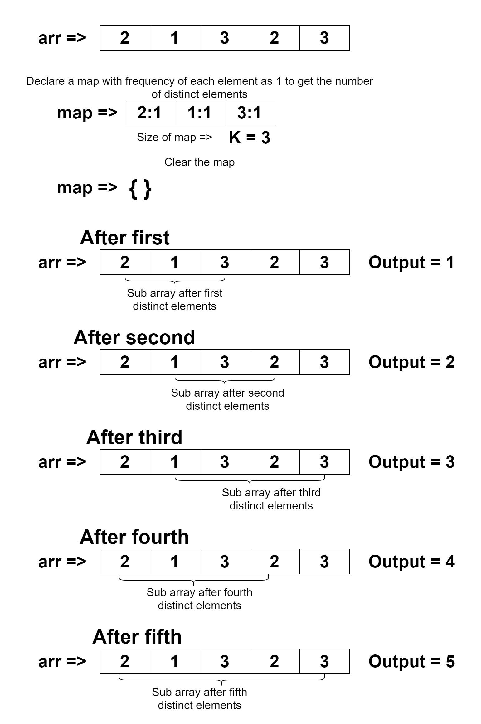 मूल सरणी के समान कुल अलग-अलग तत्वों की उप-गणना करें