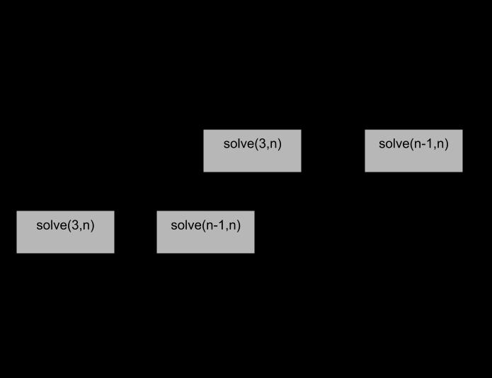 مشكلات فرعی همپوشانی در ضرب زنجیره ماتریس