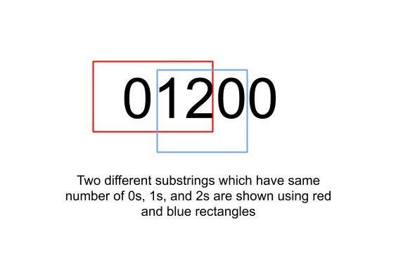 زیرشاخه ها را با تعداد برابر 0 ، 1 و 2 بشمارید