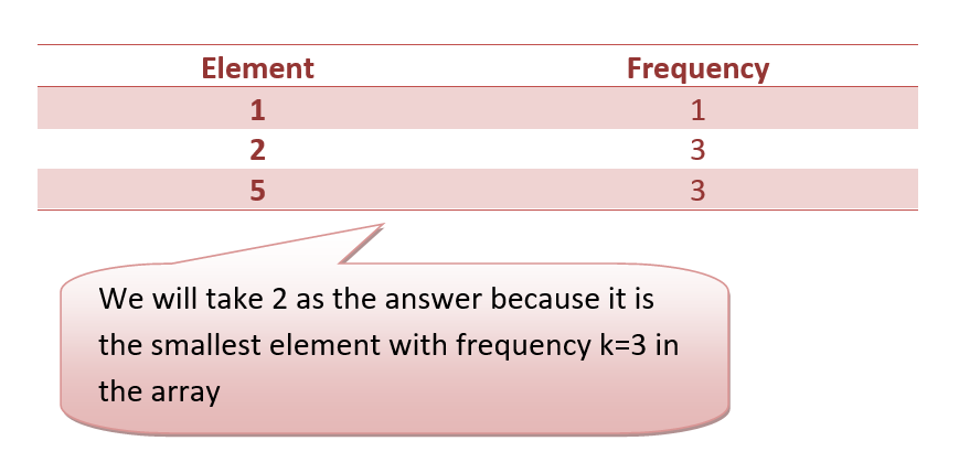 Smallest Element Repeated Exactly K Times