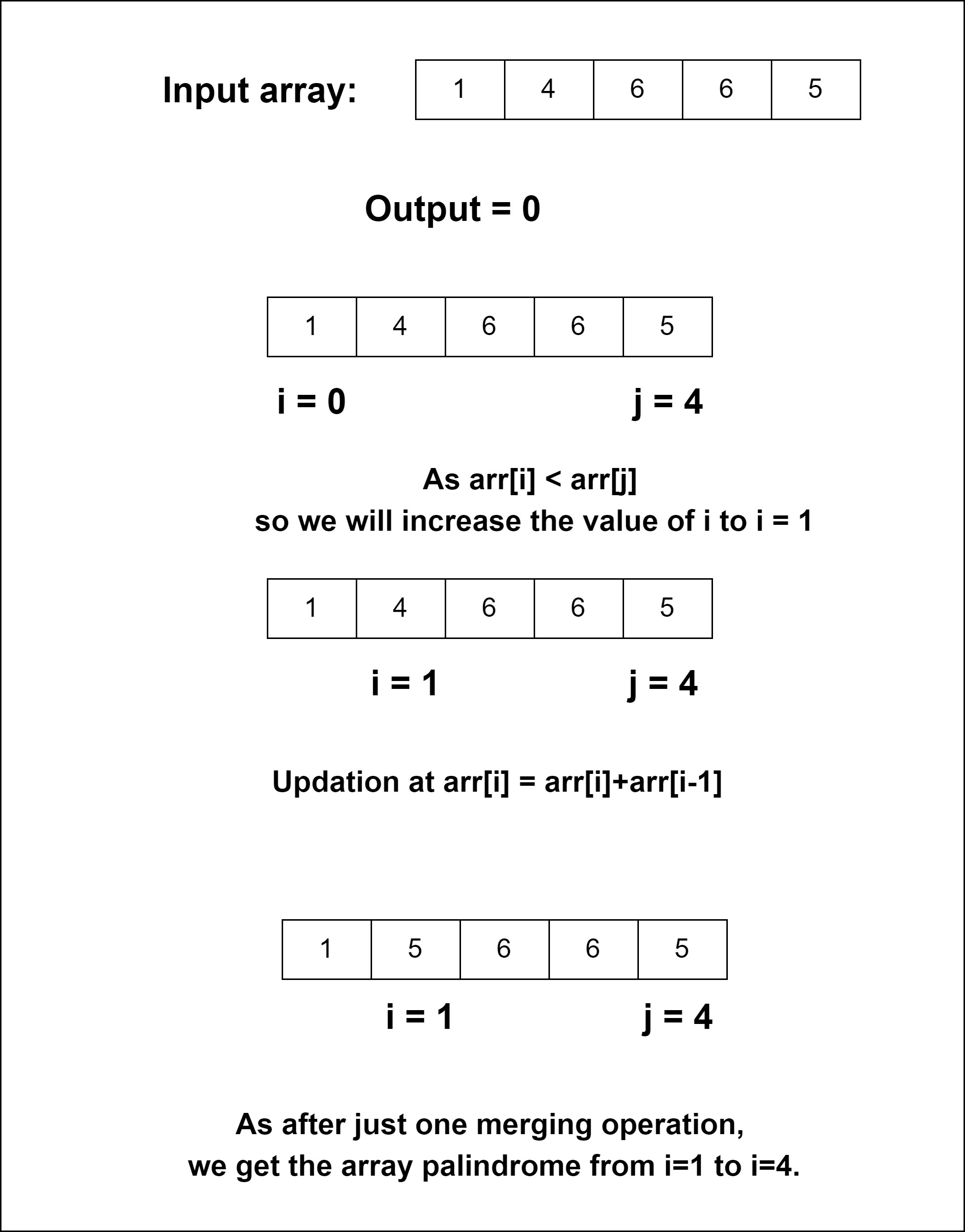 Βρείτε τον ελάχιστο αριθμό πράξεων συγχώνευσης για να δημιουργήσετε έναν πίνακα palindrome