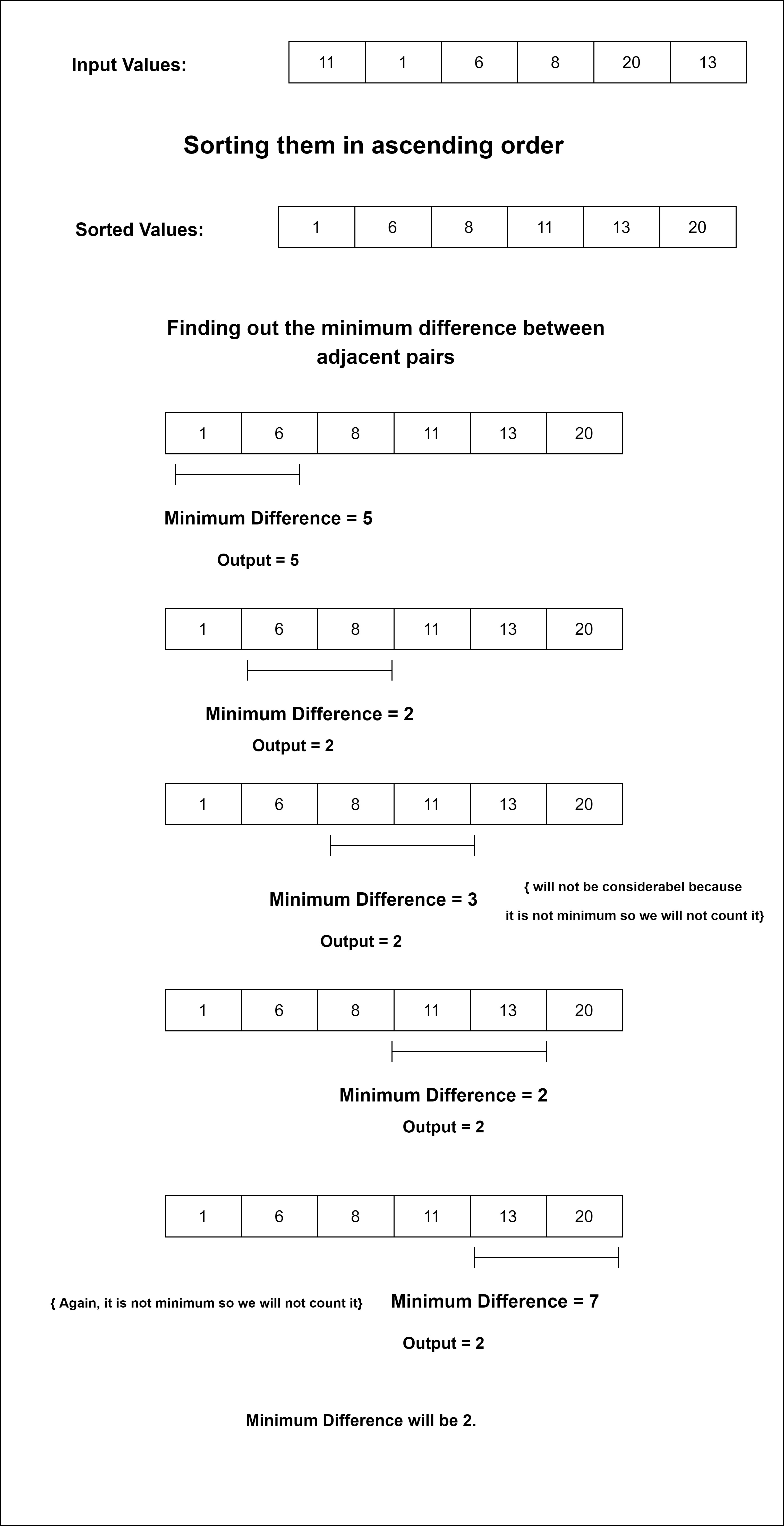 Find minimum difference between any two elements