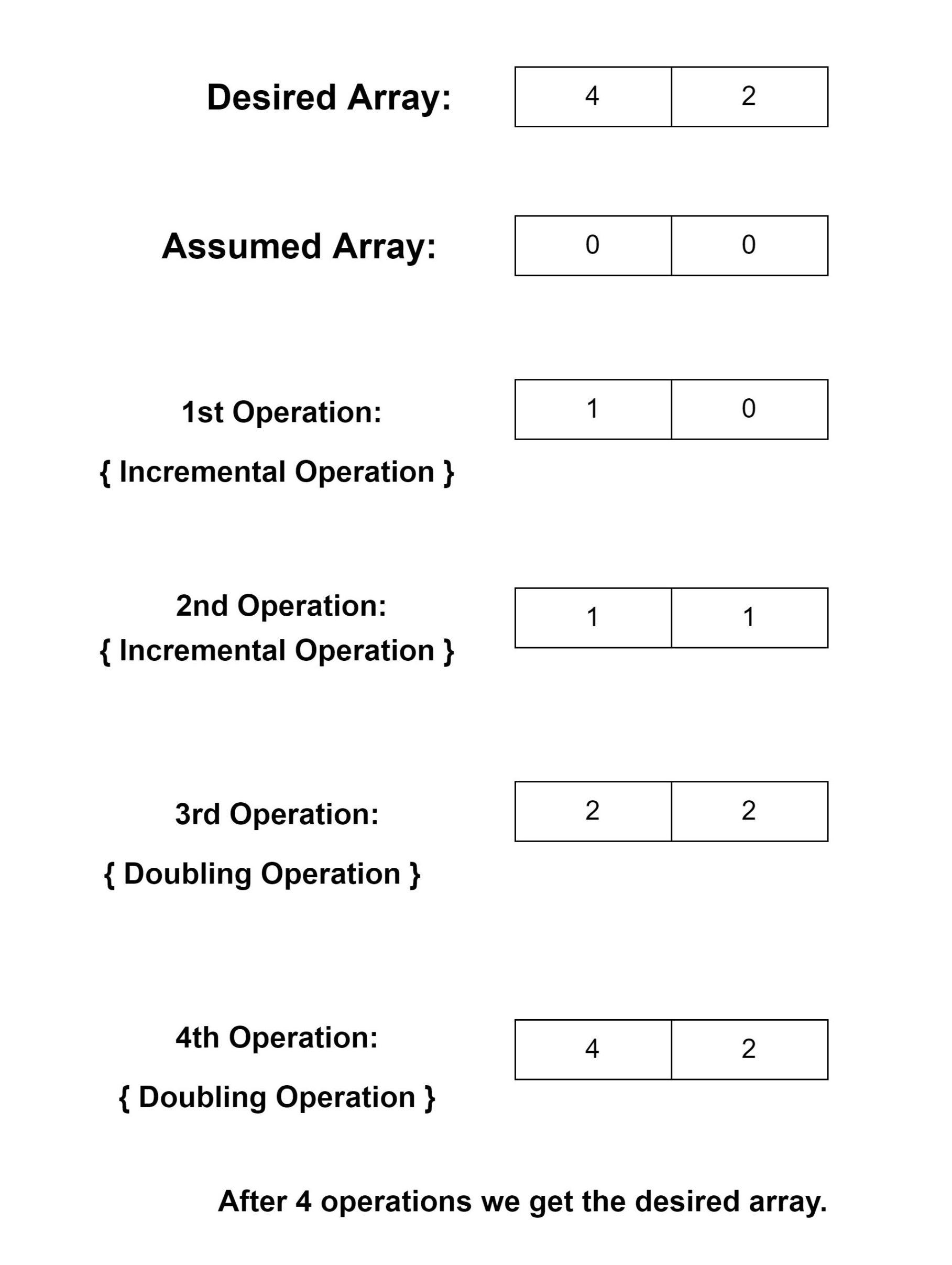 計算最小步數以獲得給定的所需數組