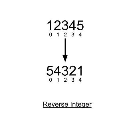 Reverse Integer