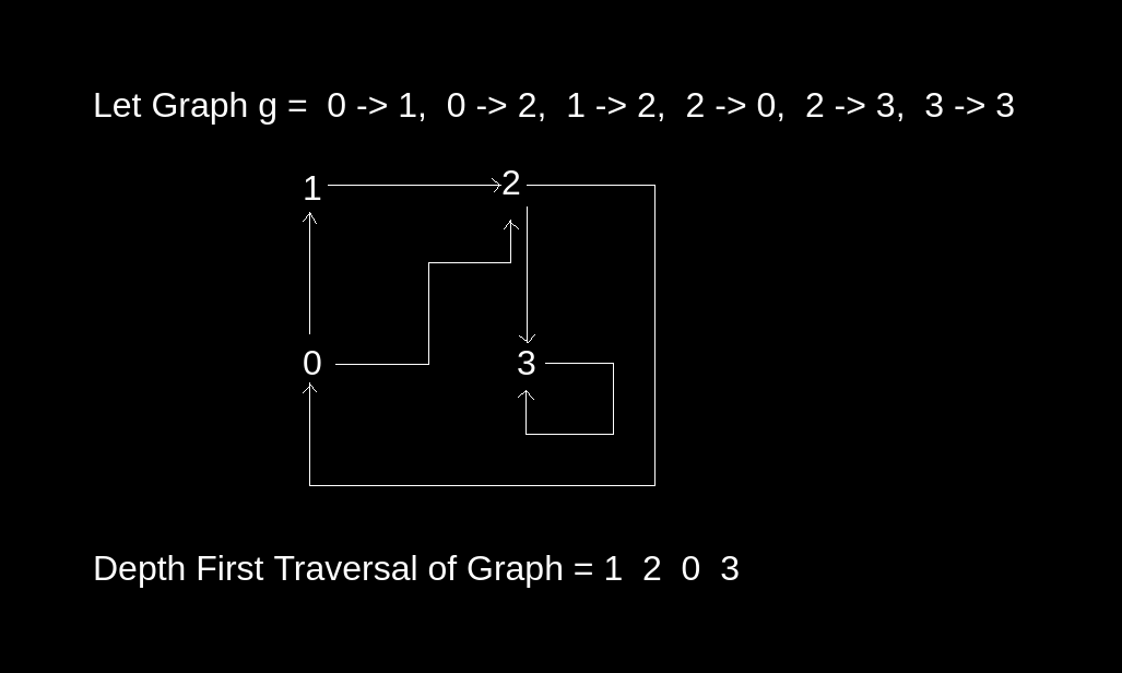 Iterative Depth First Traversal of Graph