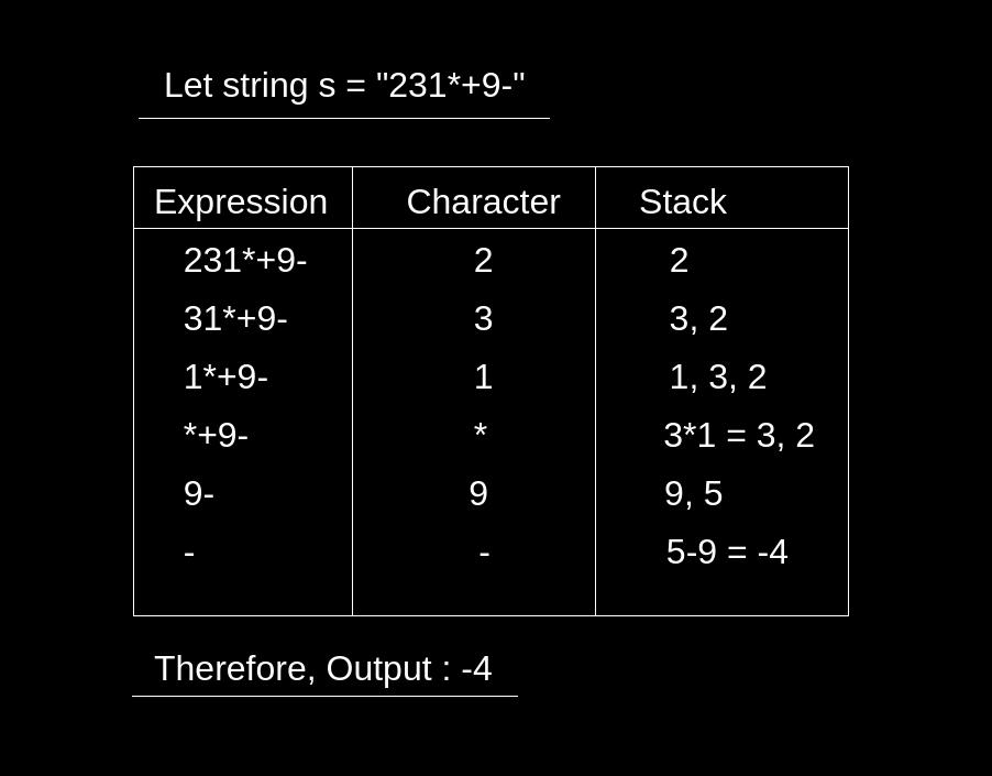 Evaluation of Postfix Expression