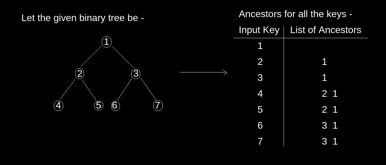 没有递归的给定二叉树节点的打印祖先