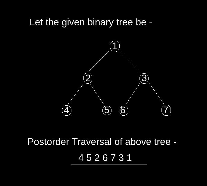 Iterative पोष्टर्डर दुई स्ट्याक्स को उपयोग गरेर traversal