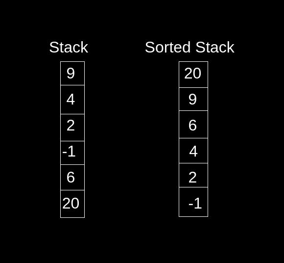 Sort a stack using recursion