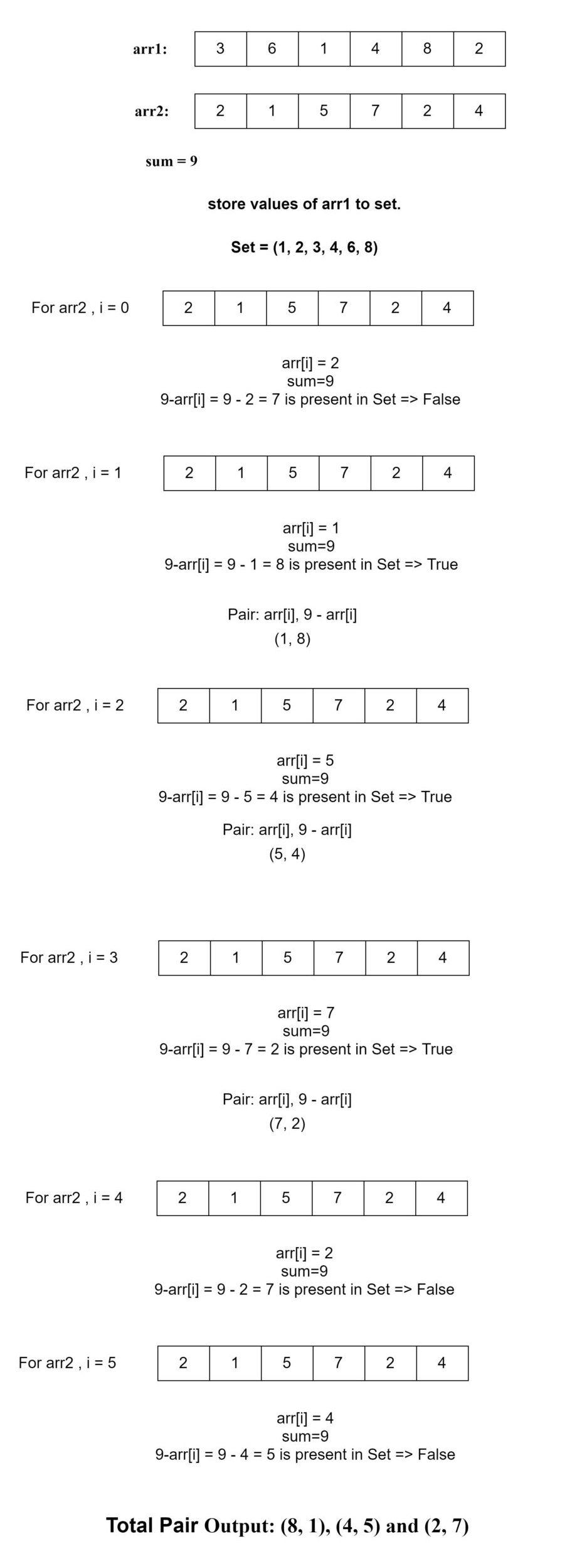 دو غیر ترتیب شدہ صفوں کو دیئے گئے ، وہ تمام جوڑے تلاش کریں جن کا مجموعہ x ہو