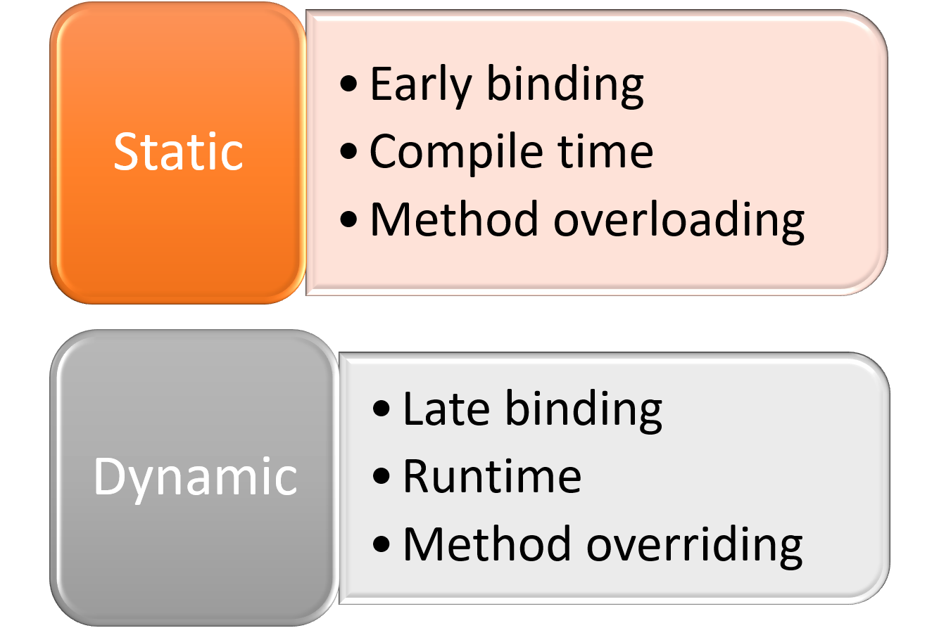 Static and dynamic binding in Java