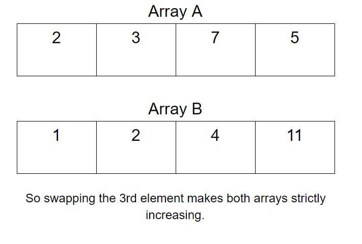 Minimum swaps to make sequences increasing
